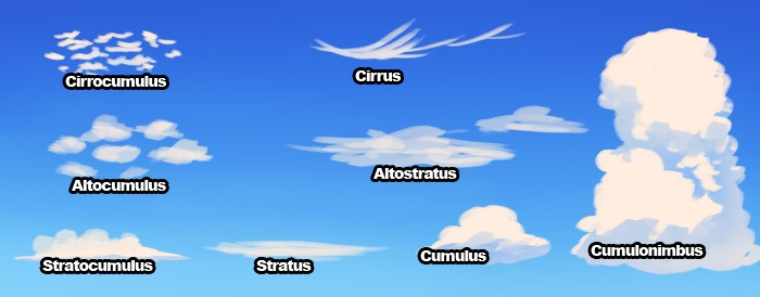 a better understanding of the different classifications of clouds Understanding paas software popular saas offering types include email and collaboration apprenda is one provider of a private cloud paas for net and java.